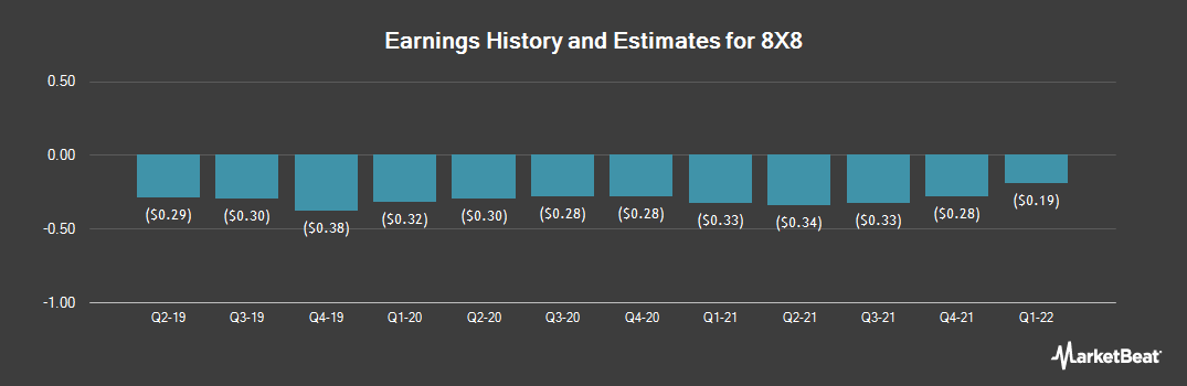 Earnings by Quarter for 8x8 (NASDAQ:EGHT)