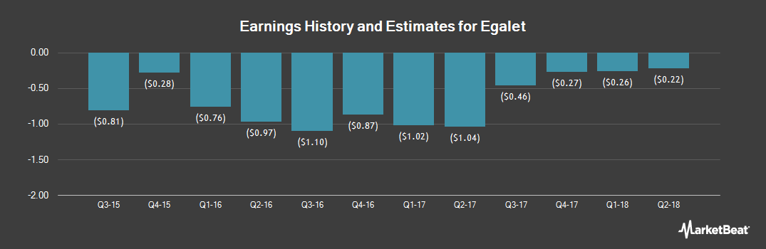Earnings by Quarter for Egalet Corporation (NASDAQ:EGLT)
