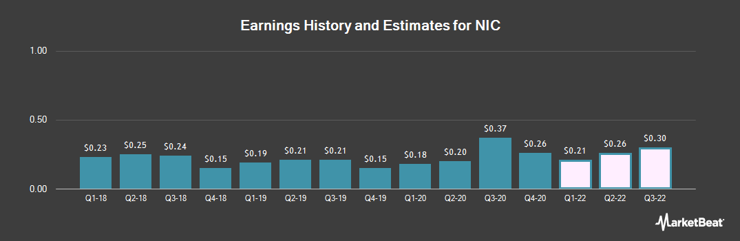 Earnings by Quarter for NIC (NASDAQ:EGOV)