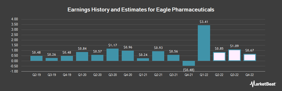 Earnings by Quarter for Eagle Pharmaceuticals (NASDAQ:EGRX)