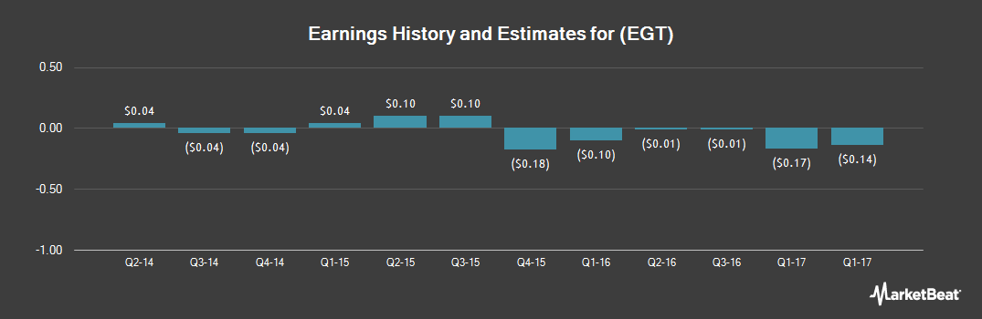 Earnings by Quarter for Entertainment Gaming Asia (NASDAQ:EGT)