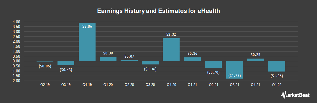 Earnings by Quarter for eHealth (NASDAQ:EHTH)