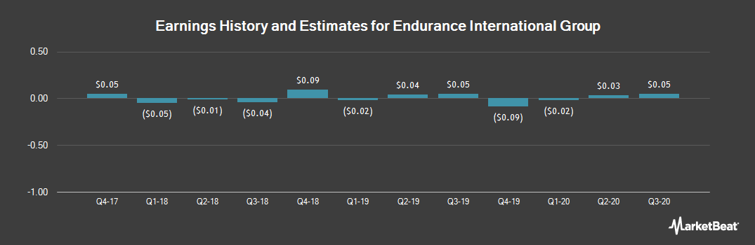 Earnings by Quarter for Endurance International Group Holdings (NASDAQ:EIGI)