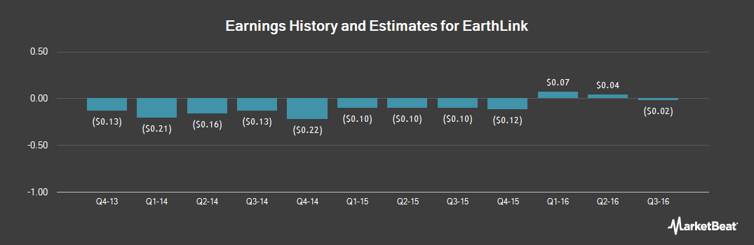 Earnings by Quarter for EarthLink Holdings Corp. (NASDAQ:ELNK)