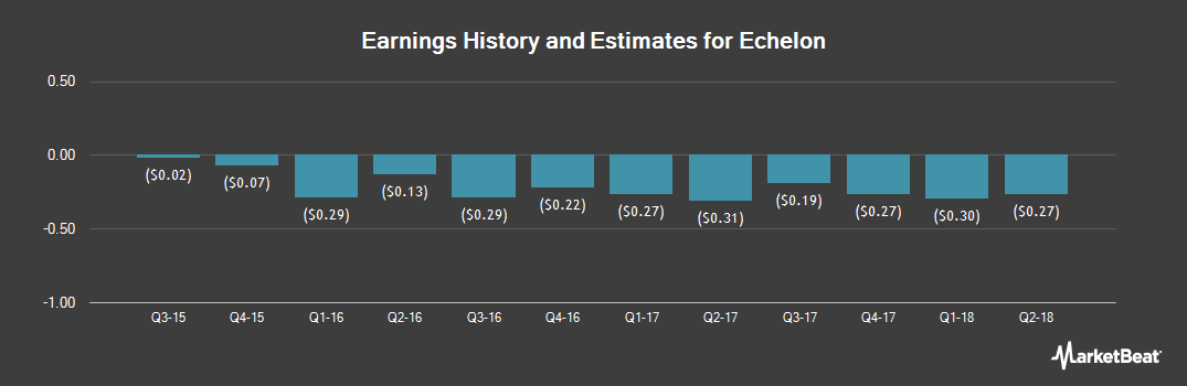 Earnings by Quarter for Echelon Corporation (NASDAQ:ELON)