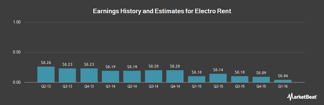 Earnings by Quarter for Electro Rent (NASDAQ:ELRC)