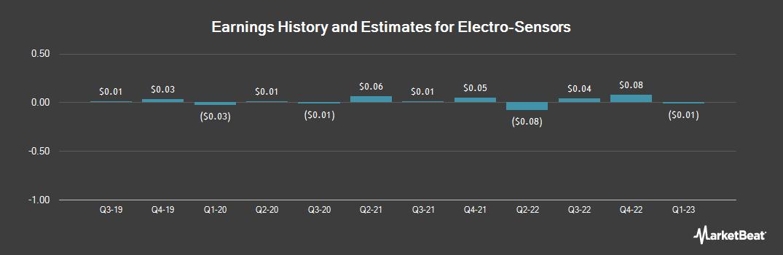 Earnings by Quarter for Electro-Sensors (NASDAQ:ELSE)