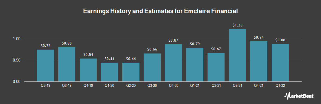 Earnings by Quarter for Emclaire Financial (NASDAQ:EMCF)
