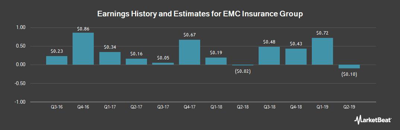 Earnings by Quarter for EMC Insurance Group (NASDAQ:EMCI)