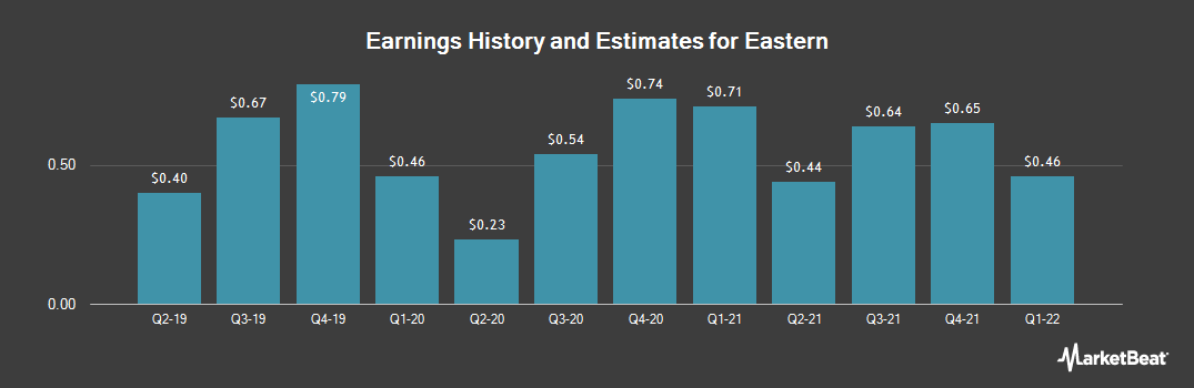 Earnings by Quarter for Eastern (NASDAQ:EML)