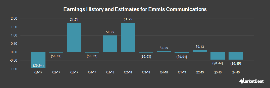 Earnings by Quarter for Emmis Communications (NASDAQ:EMMS)