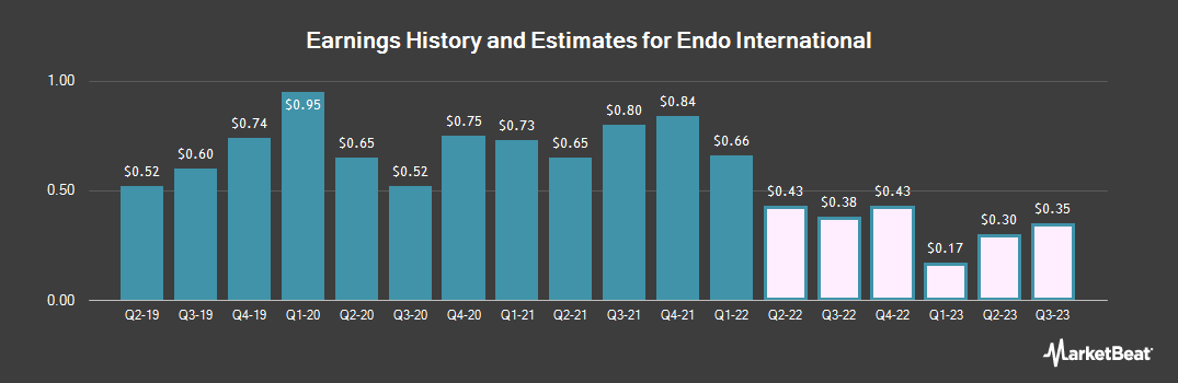 Earnings by Quarter for Endo International PLC (NASDAQ:ENDP)