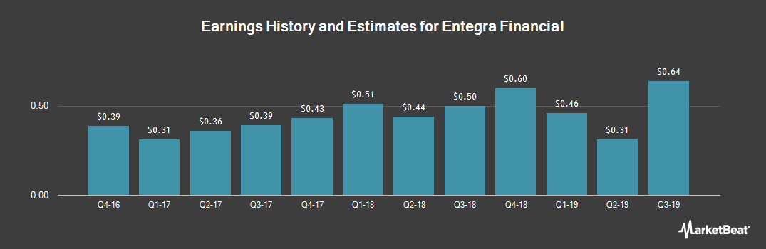 Earnings by Quarter for Entegra Financial Corp. (NASDAQ:ENFC)