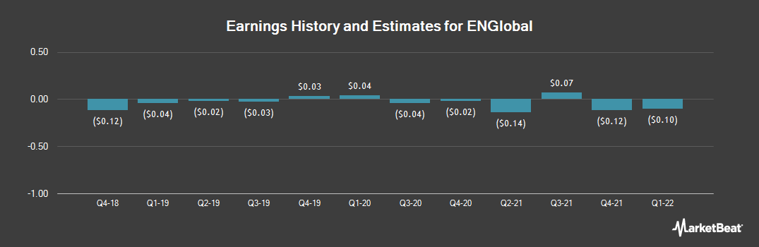 Earnings by Quarter for ENGlobal (NASDAQ:ENG)