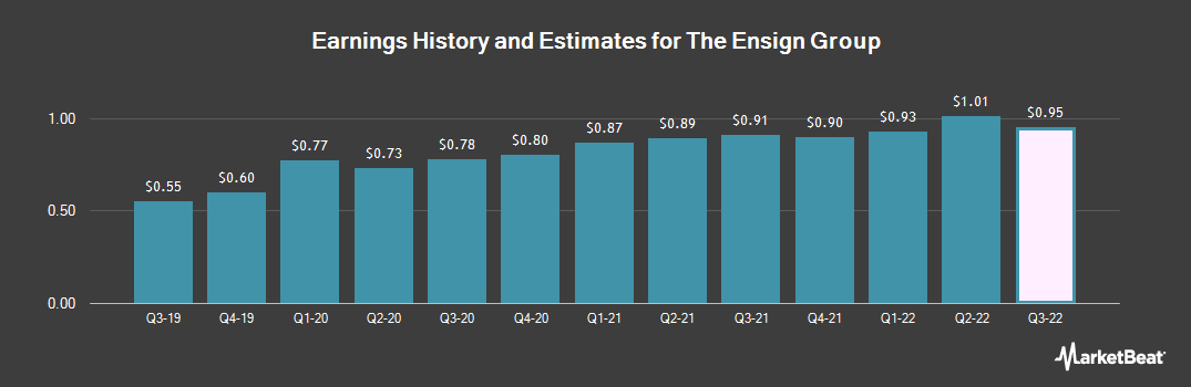 Earnings by Quarter for The Ensign Group (NASDAQ:ENSG)