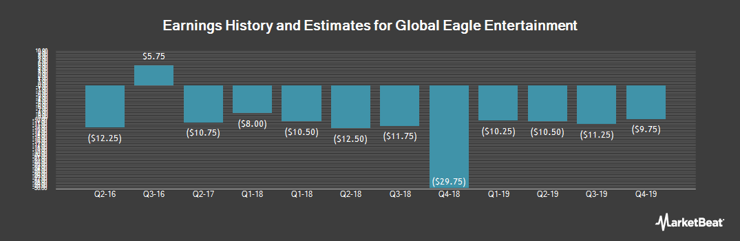 Earnings by Quarter for Global Eagle Entertainment (NASDAQ:ENT)