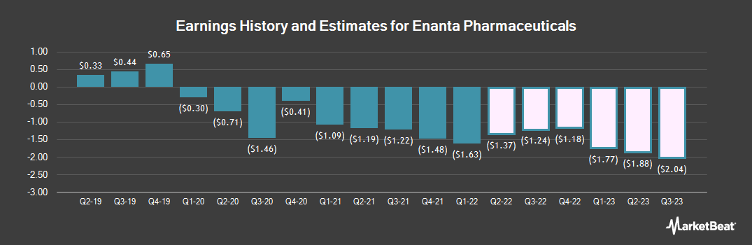 Earnings by Quarter for Enanta Pharmaceuticals (NASDAQ:ENTA)
