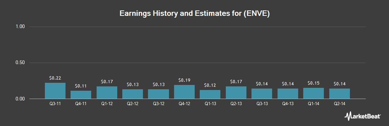 Earnings by Quarter for Enventis (NASDAQ:ENVE)