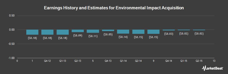 Earnings by Quarter for Envivio (NASDAQ:ENVI)