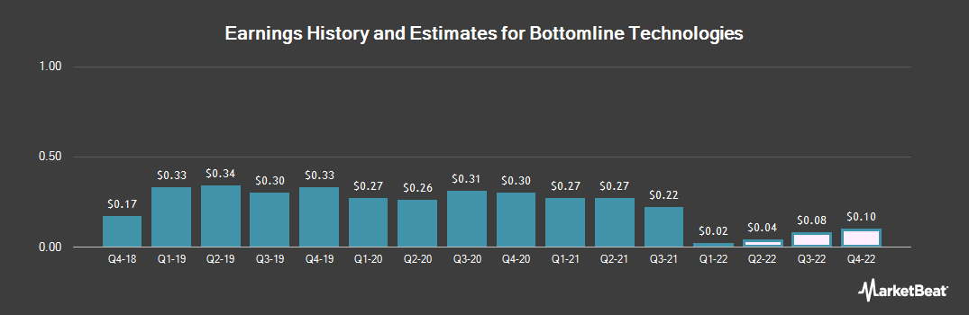 Earnings by Quarter for Bottomline Technologies (NASDAQ:EPAY)