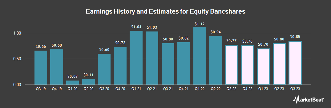 Earnings by Quarter for Equity BancShares (NASDAQ:EQBK)