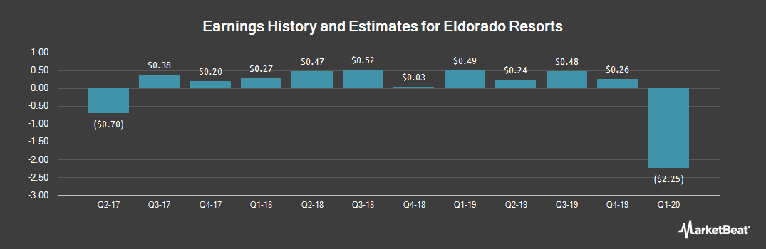 Earnings by Quarter for Eldorado Resorts (NASDAQ:ERI)