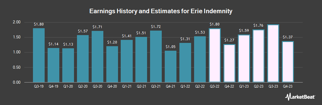 Earnings by Quarter for Erie Indemnity Company (NASDAQ:ERIE)