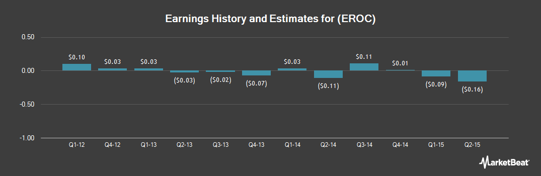 Earnings by Quarter for Eagle Rock Energy Partners (NASDAQ:EROC)