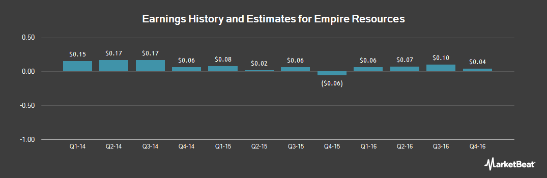 Earnings by Quarter for Empire Resources (NASDAQ:ERS)