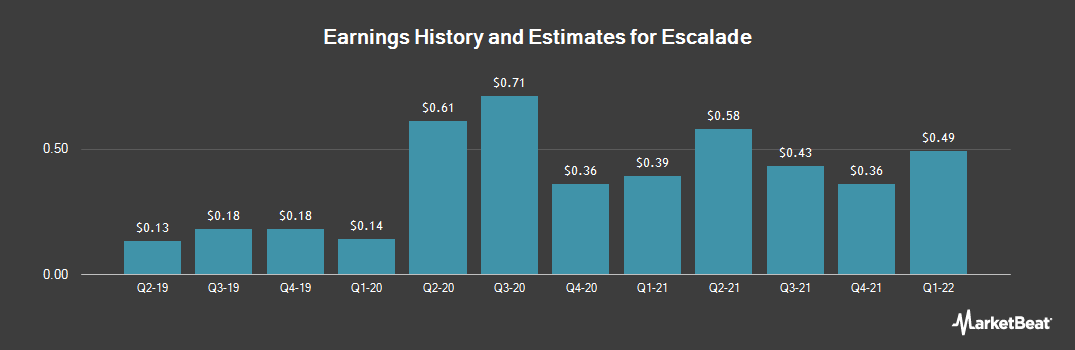 Earnings by Quarter for Escalade (NASDAQ:ESCA)