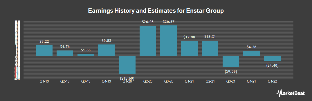 Earnings by Quarter for Enstar Group (NASDAQ:ESGR)
