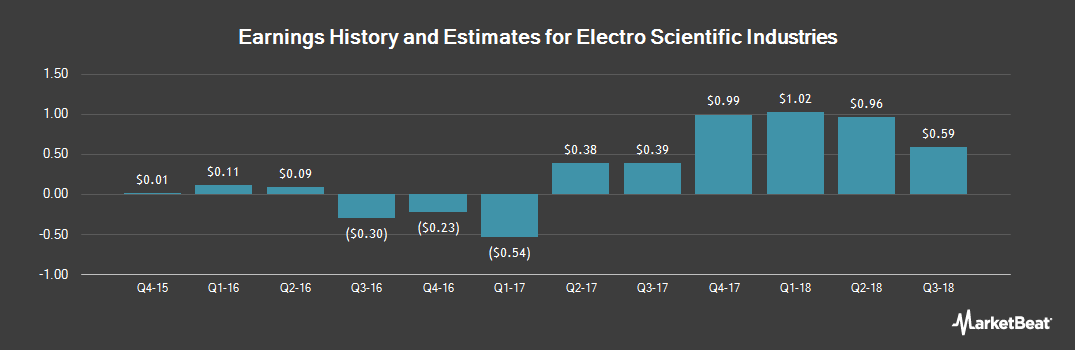 Earnings by Quarter for Electro Scientific Industries (NASDAQ:ESIO)