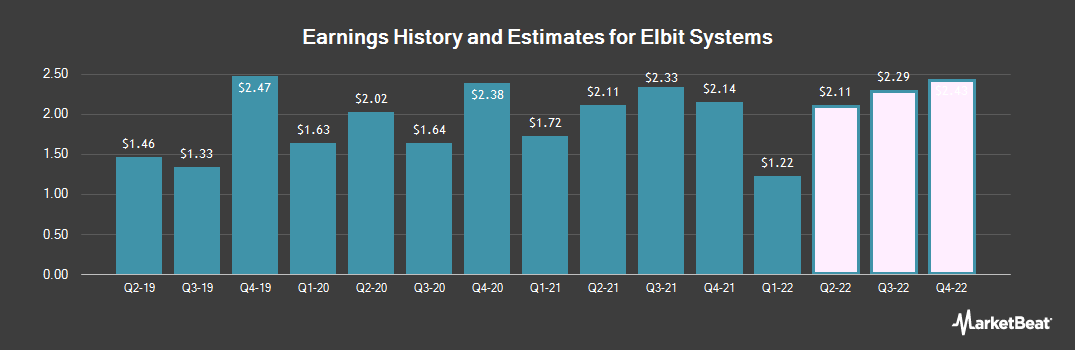 Earnings by Quarter for Elbit Systems (NASDAQ:ESLT)