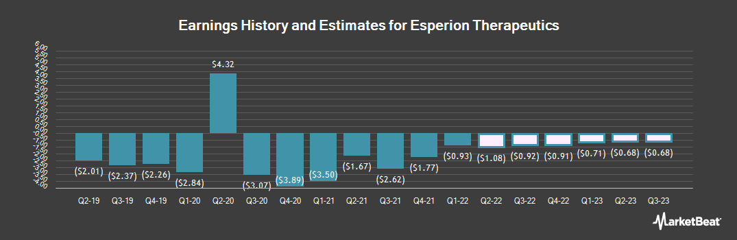 Earnings by Quarter for Esperion Therapeutics (NASDAQ:ESPR)