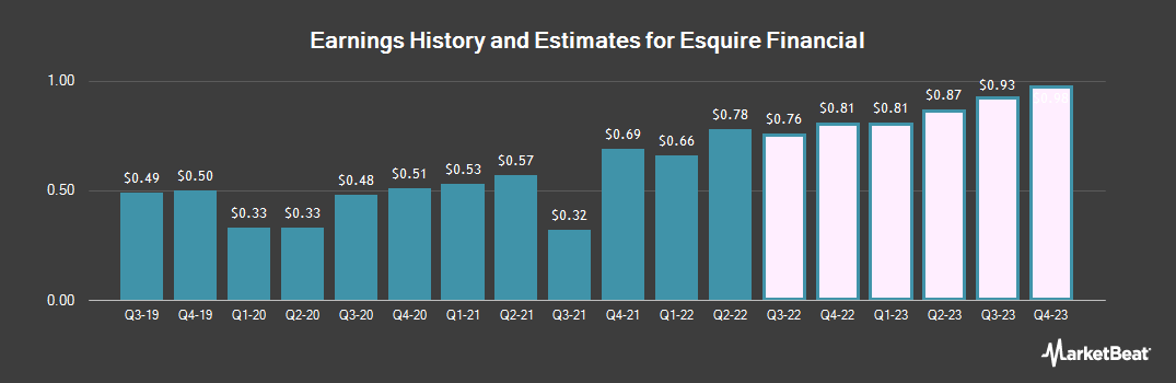 Earnings by Quarter for Esquire Financial (NASDAQ:ESQ)