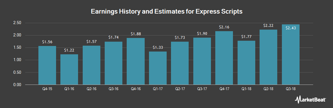 Earnings by Quarter for Express Scripts Holding Company (NASDAQ:ESRX)