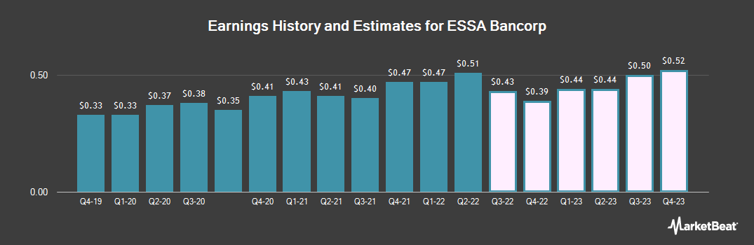 Earnings by Quarter for ESSA Bancorp (NASDAQ:ESSA)