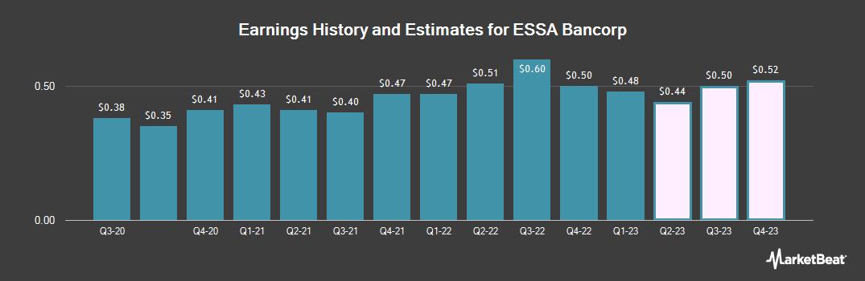 Earnings by Quarter for ESSA Bancorp (NASDAQ:ESSA)