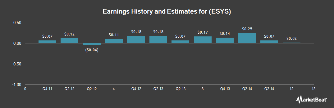 Earnings by Quarter for Elecsys Corp (NASDAQ:ESYS)