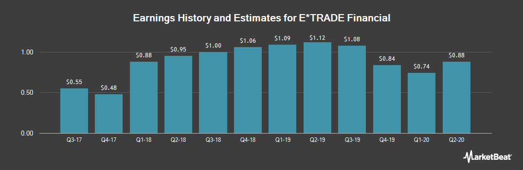 Earnings by Quarter for E*TRADE Financial Corporation (NASDAQ:ETFC)
