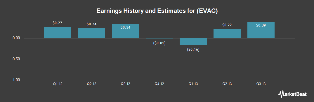 Earnings by Quarter for Edwards Group (NASDAQ:EVAC)