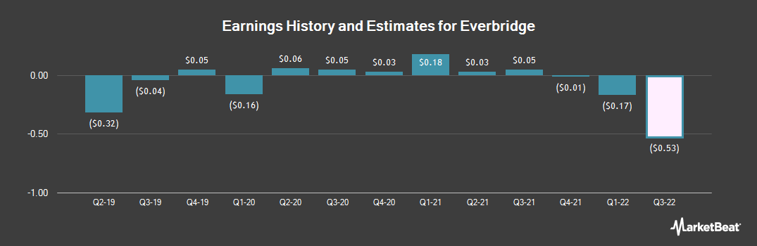 Earnings by Quarter for Everbridge (NASDAQ:EVBG)