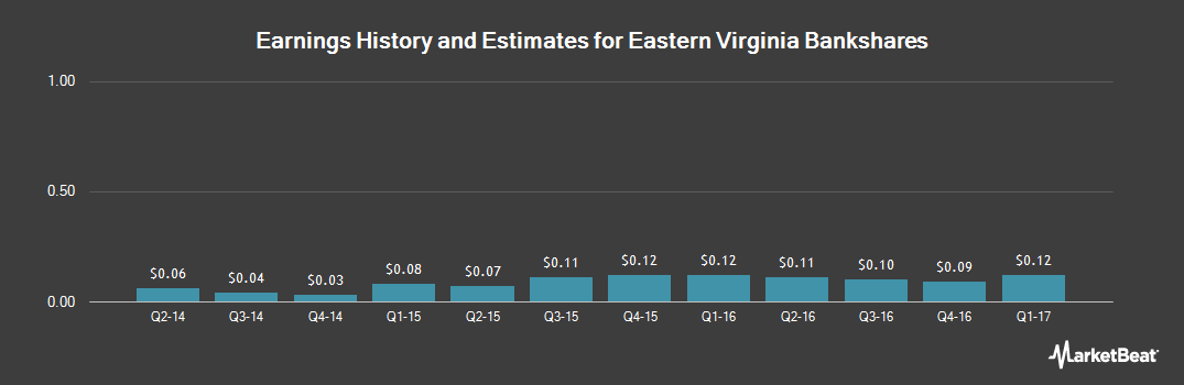 Earnings by Quarter for Eastern Virginia Bankshares (NASDAQ:EVBS)