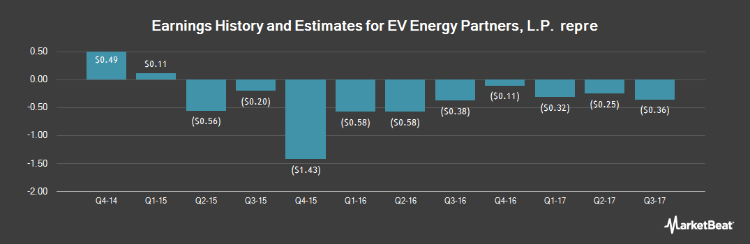Earnings by Quarter for EV Energy Partners, L.P. (NASDAQ:EVEP)
