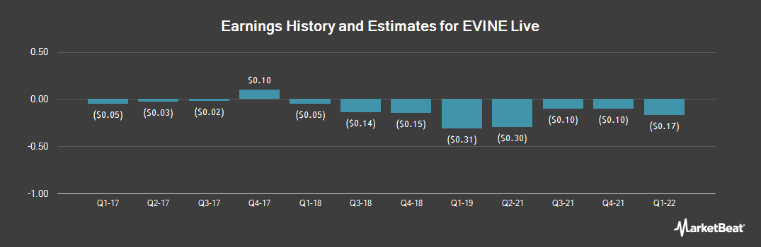 Earnings by Quarter for EVINE Live (NASDAQ:EVLV)