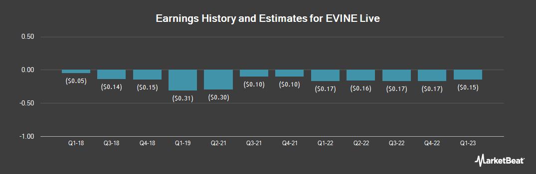 Earnings by Quarter for Evine (NASDAQ:EVLV)