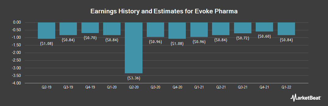Earnings by Quarter for Evoke Pharma (NASDAQ:EVOK)