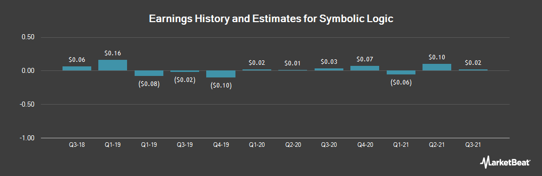 Earnings by Quarter for Evolving Systems (NASDAQ:EVOL)