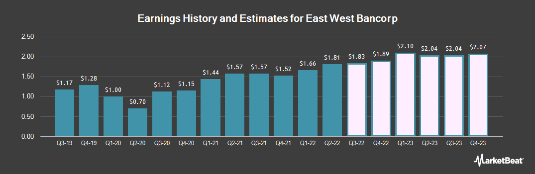 Earnings by Quarter for East West Bancorp (NASDAQ:EWBC)