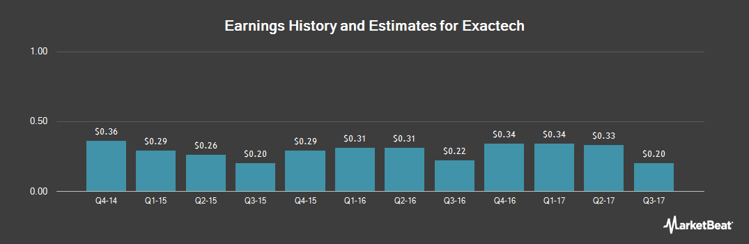 Earnings by Quarter for Exactech (NASDAQ:EXAC)